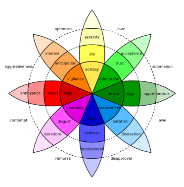 Emotions Plutchik-wheel.svg Wiki